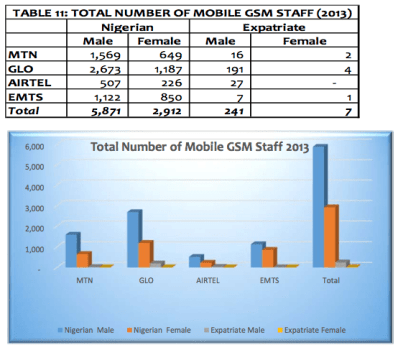 GSM Sector Staff
