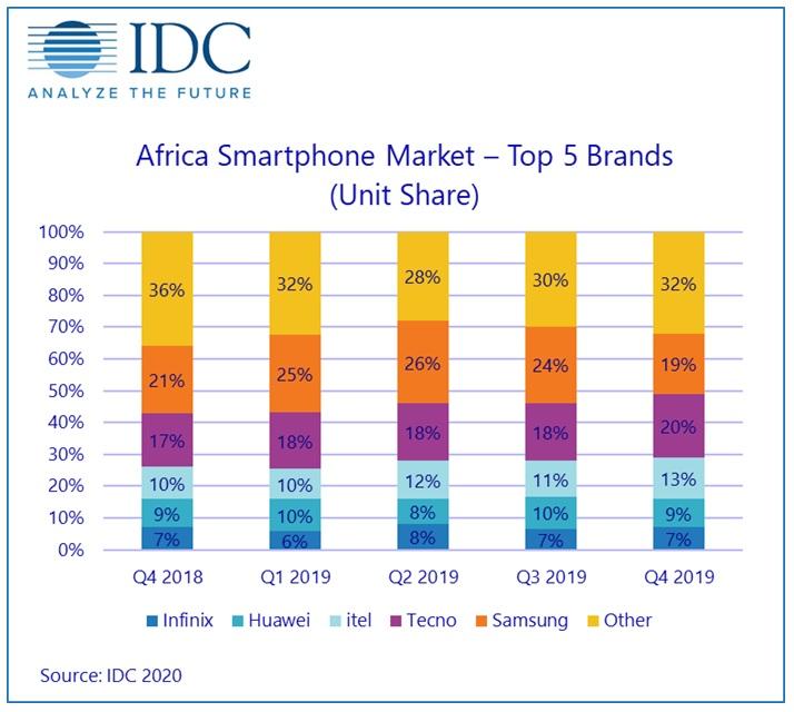Coronavirus 'threatens African smartphone shipments'