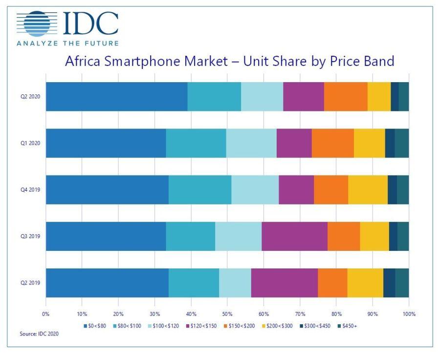 Smartphone prices in Nigeria drop amid Covid-19 season 2