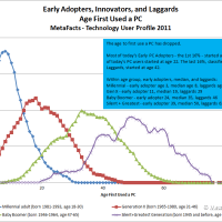 For Early Adopters, Age Matters More Than Youth