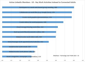 Major workplace activities used by active LinkedIn members per MetaFacts