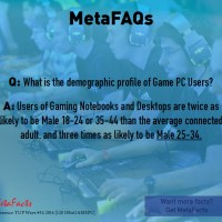 What is the demographic profile of Game PC Users? (MetaFAQs)