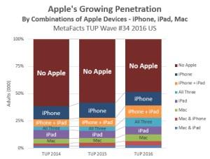 metafacts-td1609-apple-combo-penetration-2016-10-25-1157