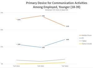 metafacts-metafaqs-mq0065-primary-communiction-device-for-employed-younger-2016-11-08_09-34-11