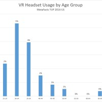 Is there an age skew for using VR Headsets? (MetaFAQs)