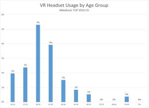 metafacts-metafaqs-mq0047-480cexage-age-skew-vr-usage-by-age-group-2017-02-02_11-11-03