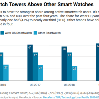 Watching the watches - smartwatches and fitness bands [TUPdate]