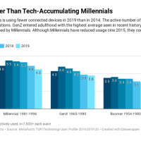Generational Wealth - in Tech Devices [TUPdate]