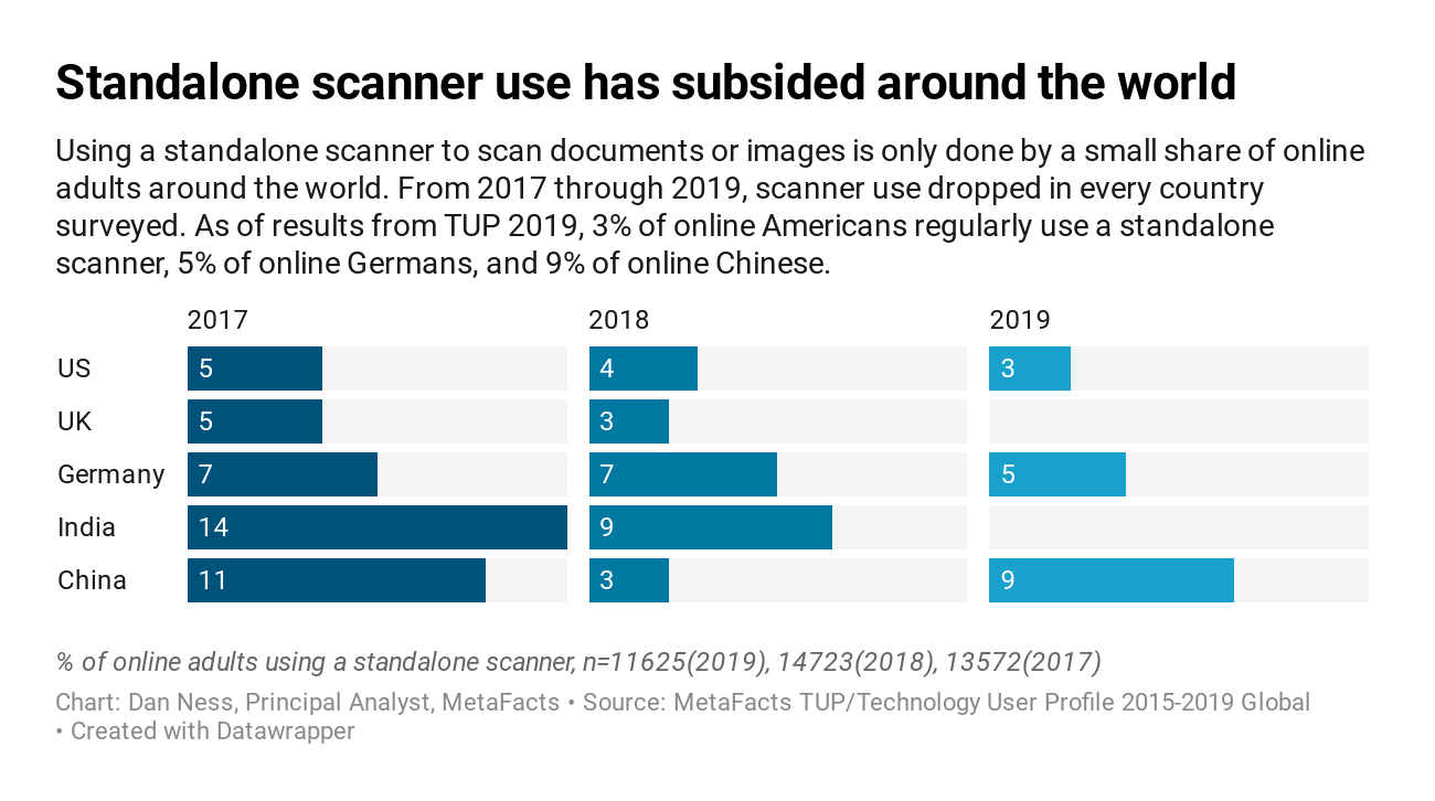 https://i1.wp.com/technologyuser.com/wp-content/uploads/2020/03/LXDGb-standalone-scanner-use-has-subsided-around-the-world.png?ssl=1