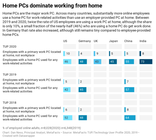 Statistics comparing the use of PCs being used for work in the home and whether they are employer provided or personally acquired PCs, by six countries, from research conducted by MetaFacts in TUP/Technology User Profile 2020