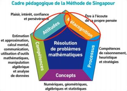 Méthode Singapour