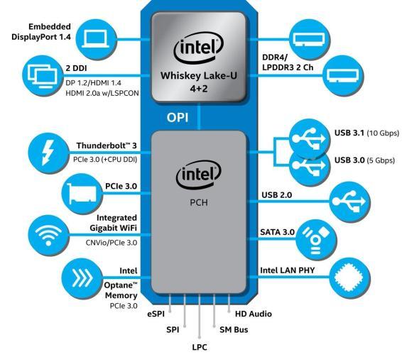 Intel unveils new U-series & Y-series 8th gen Core Processors