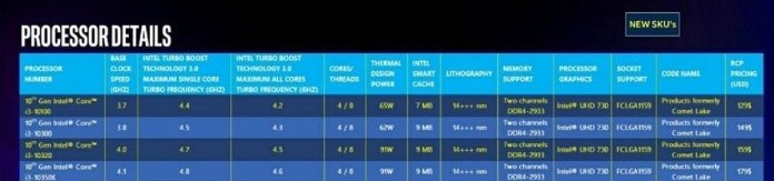 10th Gen Intel CPUs based on 14+++nm specs leaked, no signs of 10nm CPUs