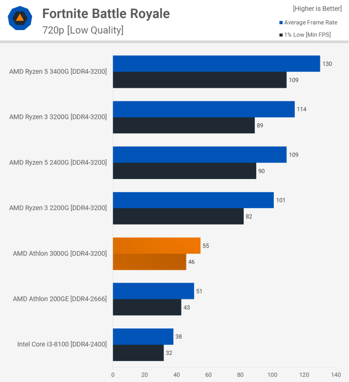 The overclockable AMD Athlon 3000G proves its worth at benchmarks