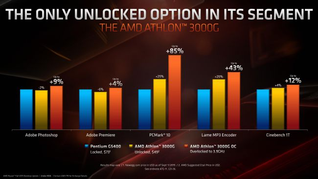 AMD launches Athlon 3000G APU at $49, now supports overclocking