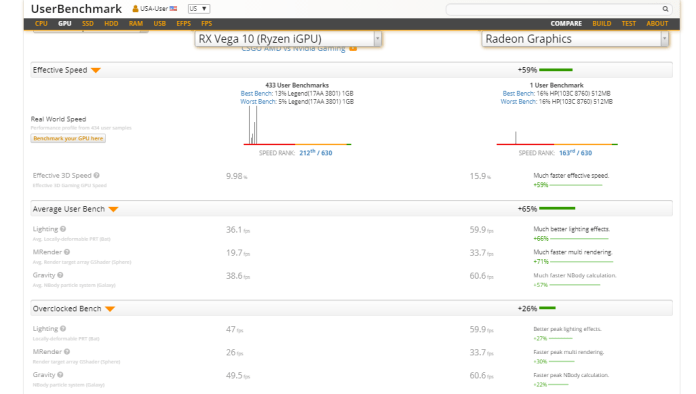 AMD Renoir iGPU performance leaked on UserBenchmark