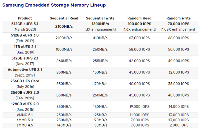 Samsung-Embaded-Storage-Memory-Lineup_technosports.co.in