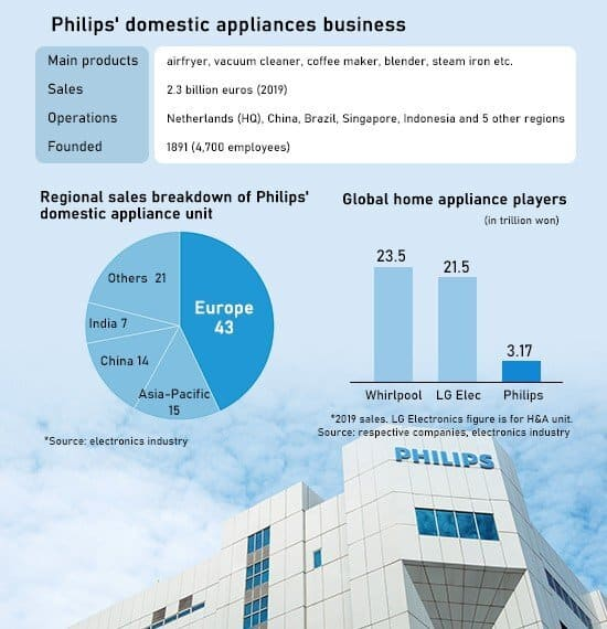 Philips Business chart_TechnoSports.co.in