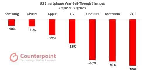 US Smartphone Year-Sell-Through Changes 2Q2019 - 2Q2020_TechnoSports.co.in