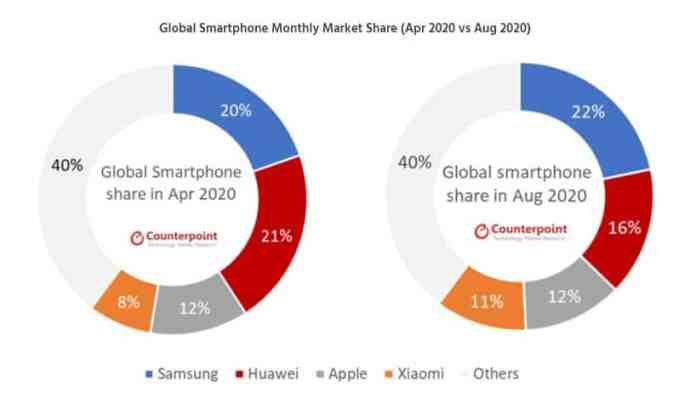 Samsung regains its smartphone market leadership in July-August_TechnoSports.co.in