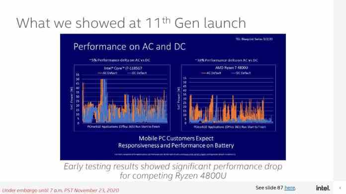 Intel takes a shot at rival AMD
