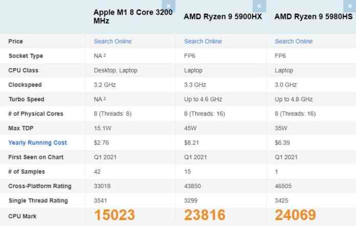Apple M1 silicon is the PassMark champion when it comes to single-thread performance