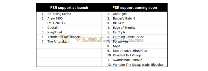 AMD FidelityFX Super Resolution will get support on 7 games at launch