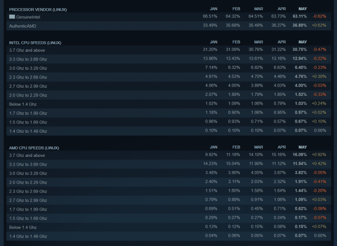 Finally, AMD conquers 30% market share according to the latest Steam Hardware survey