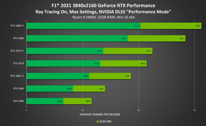F1 2021 is here with Ray Tracing and NVIDIA DLSS, 65% performance boost at 4K