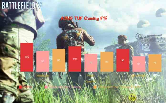 Battlefield V - ASUS TUF Gaming F15 Review_TechnoSports.co.in