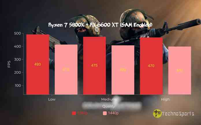 CS GO - Ryzen 7 5800X+RX 6600 XT with SAM enabled_TechnoSports.co.in