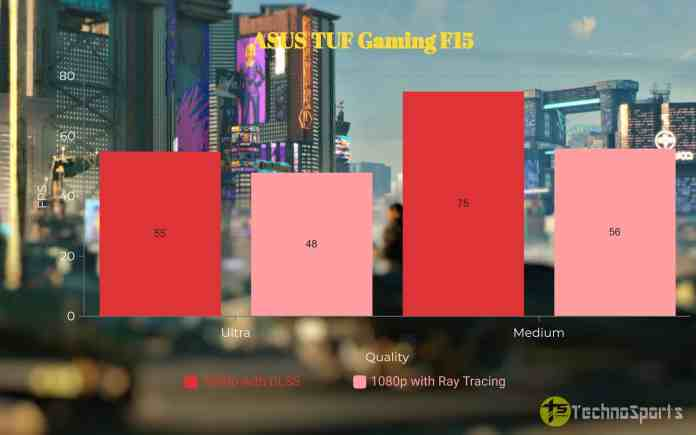 Cyberpunk 2077 - ASUS TUF Gaming F15 Review_TechnoSports.co.in
