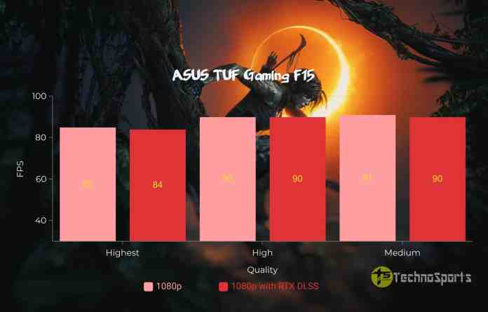 Shadow of The Tomb Raider - ASUS TUF Gaming F15 Review_TechnoSports.co.in