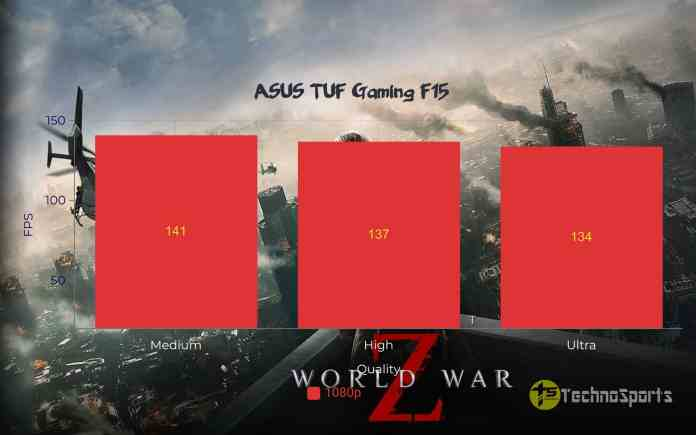 World War Z - ASUS TUF Gaming F15 Review_TechnoSports.co.in