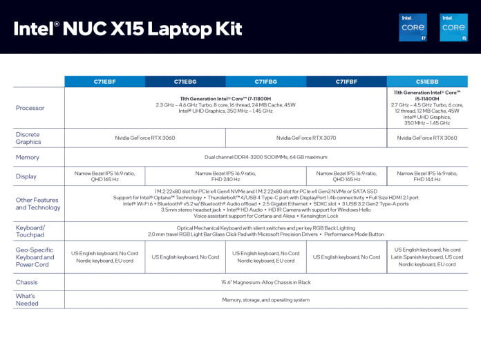 Intel launches its NUC X15 reference gaming laptop with up to Core i7-11800H and RTX 3070