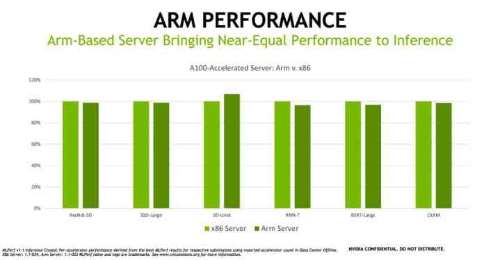 NVIDIA claims ARM's chips are capable of beating x86 A100 processors