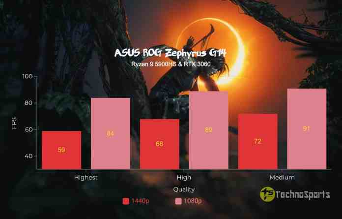 Shadow of The Tomb Raider - ASUS ROG Zephyrus G14 Review - Ryzen 9 5900HS & RTX 3060_TechnoSports.co.in