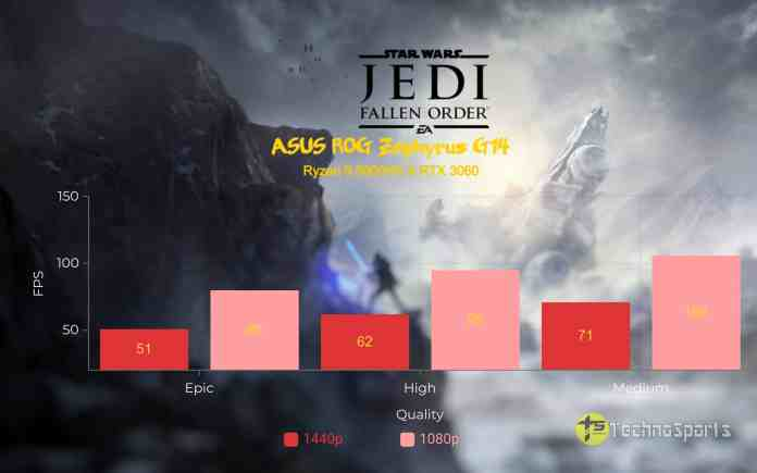 Star Wars Jedi Fallen Order - ASUS ROG Zephyrus G14 Review - Ryzen 9 5900HS & RTX 3060_TechnoSports.co.in