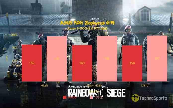 Tom Clancy Rainbow Six Siege - ASUS ROG Zephyrus G14 Review - Ryzen 9 5900HS & RTX 3060_TechnoSports.co.in