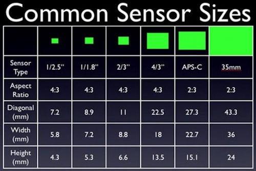 Camera Sensor Chart for MegaPixel