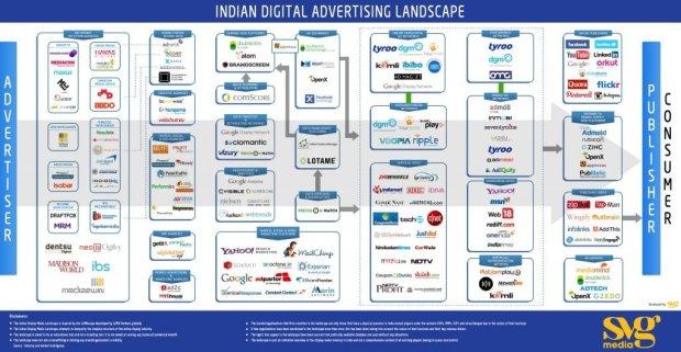 Indian Digital Advertising Landscape