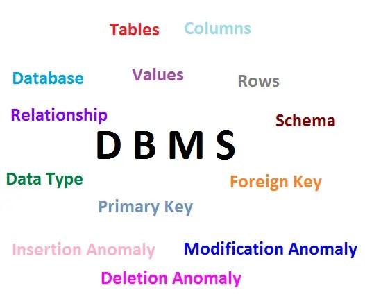 dbms-basics