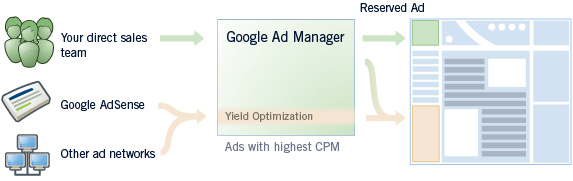 Google-Ad-Manager-infographic