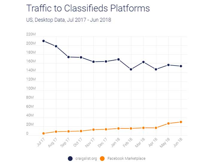 While visits to the Facebook Marketplace are a mere fraction of total monthly visits to facebook.com each month, they are up over 500% in the past year. (Photo: SimilarWeb)