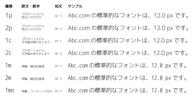 M+ フォントの全スタイル比較