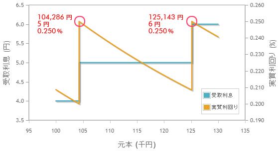 SBJ銀行「なのかちゃん」の利回り最適化グラフ