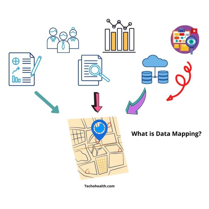 What is Data Mapping
