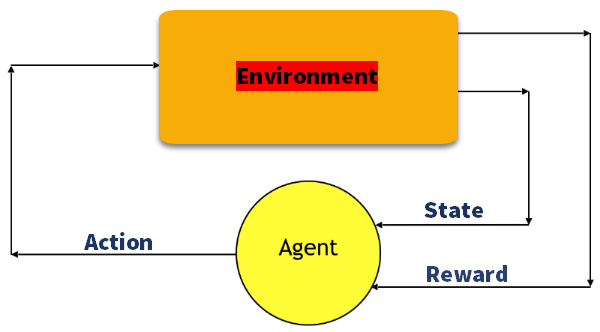 Reinforcement learning examples