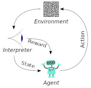 Reinforcement learning examples by techohealth.com