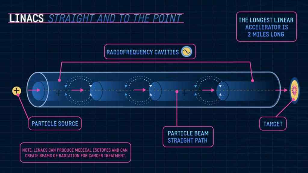 TYPES OF PARTICLE ACCELERATORS by techohealth.com